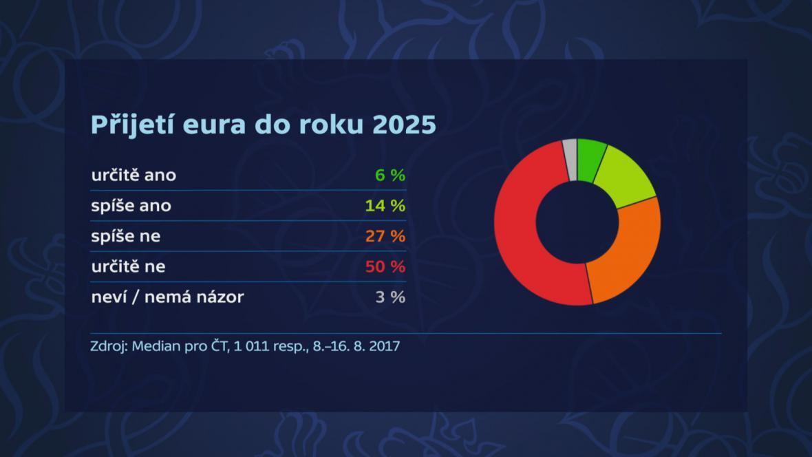 Průzkum - přijetí eura