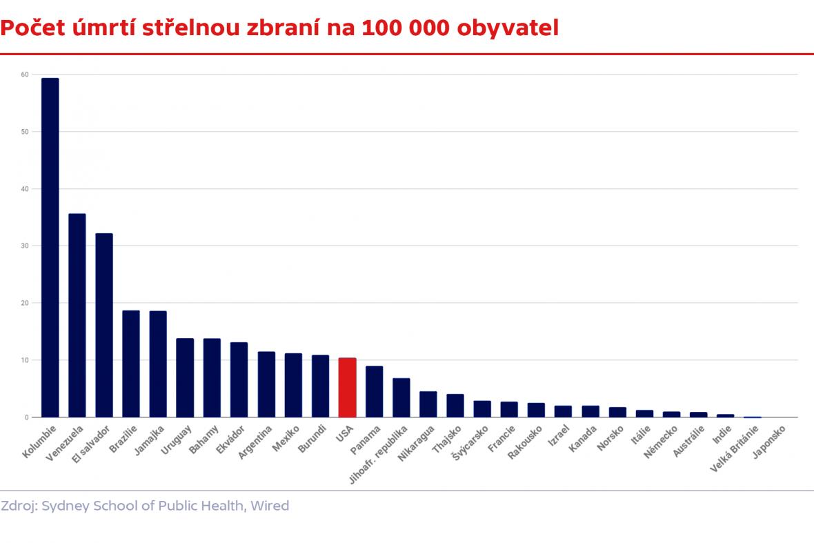 Počet úmrtí střelnou zbraní na 100 00 obyvatel