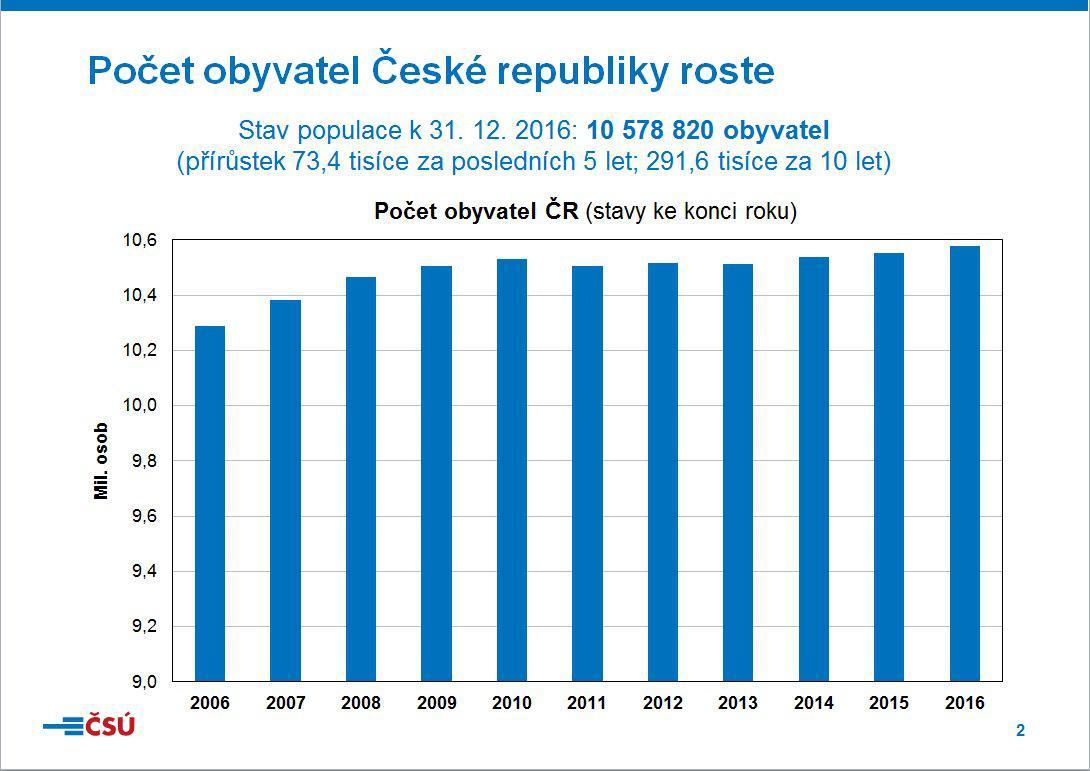 Počet obyvatel ČR