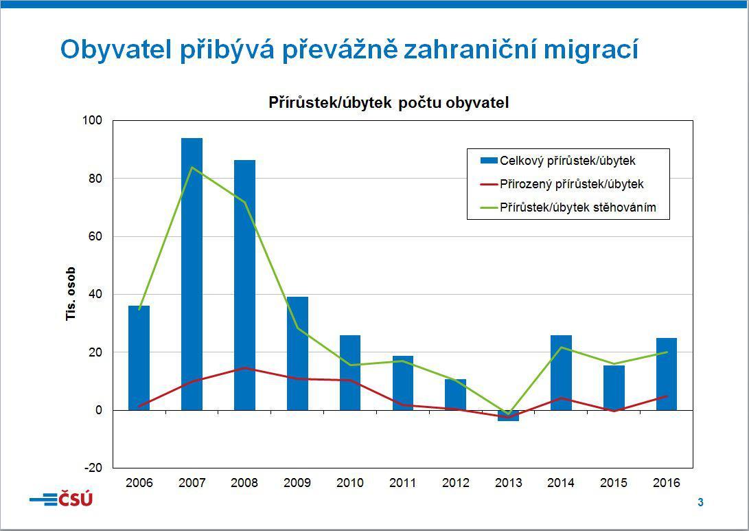 Přírůstek/úbytek počtu obyvatel