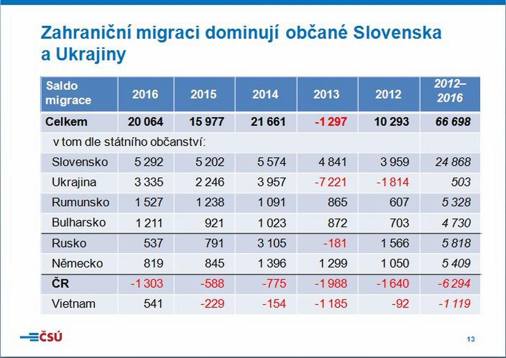 Zahraniční migrace