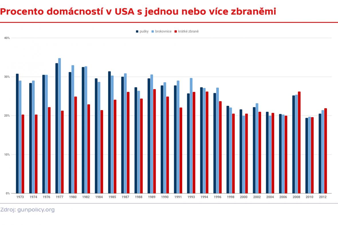 Procento domácností v USA s jednou nebo více zbraněmi