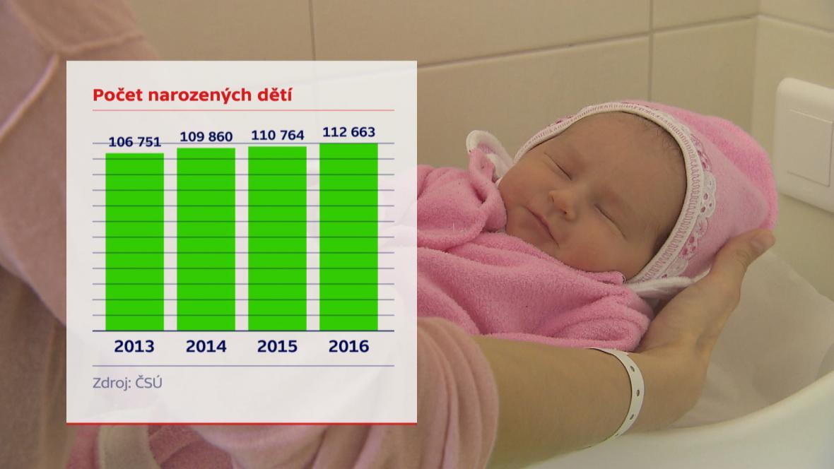 Počet narozených dětí