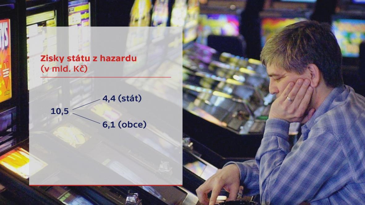 Zisky státu z hazardu