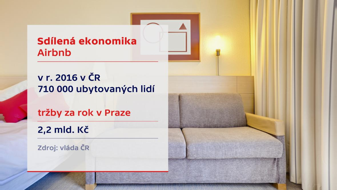 Sdílená ekonomika Airbnb