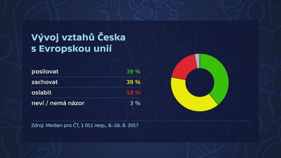 Průzkum Medianu: Postoj veřejnosti ke vztahu s EU