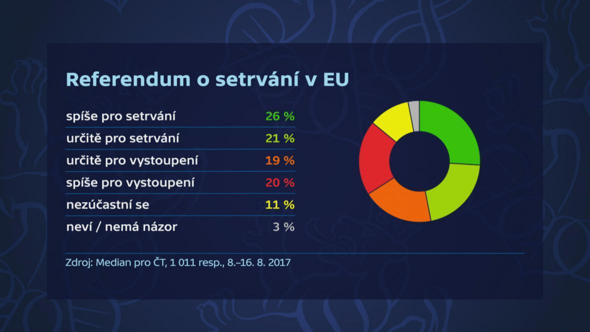 Referendum o setrvání v EU