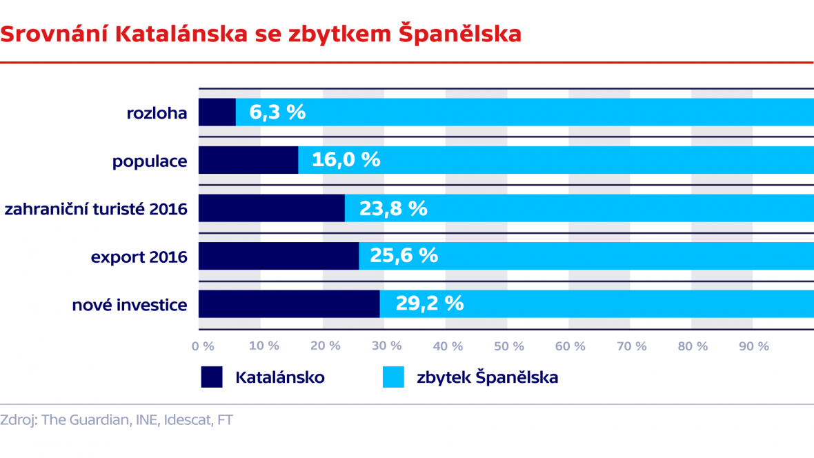 Srovnání Katalánska se zbytkem Španělska