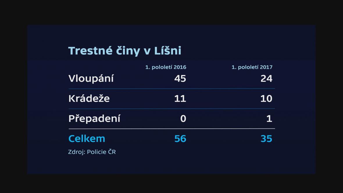 Trestné činy v Líšni