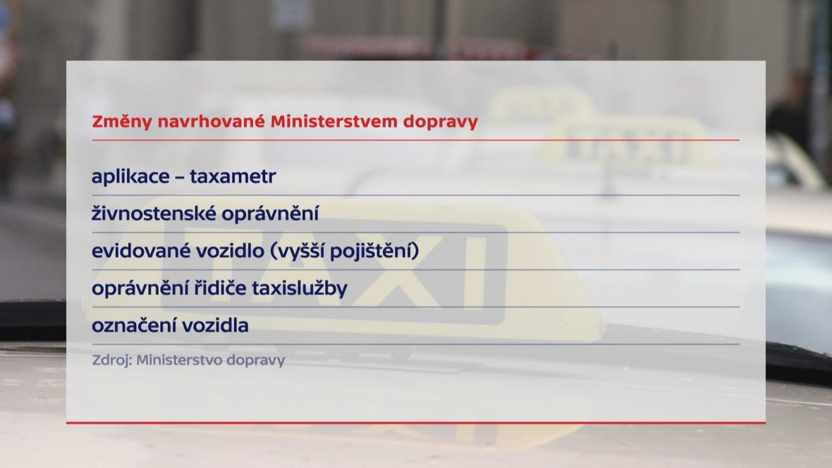 Navržené změny u služeb blízkých taxikářům