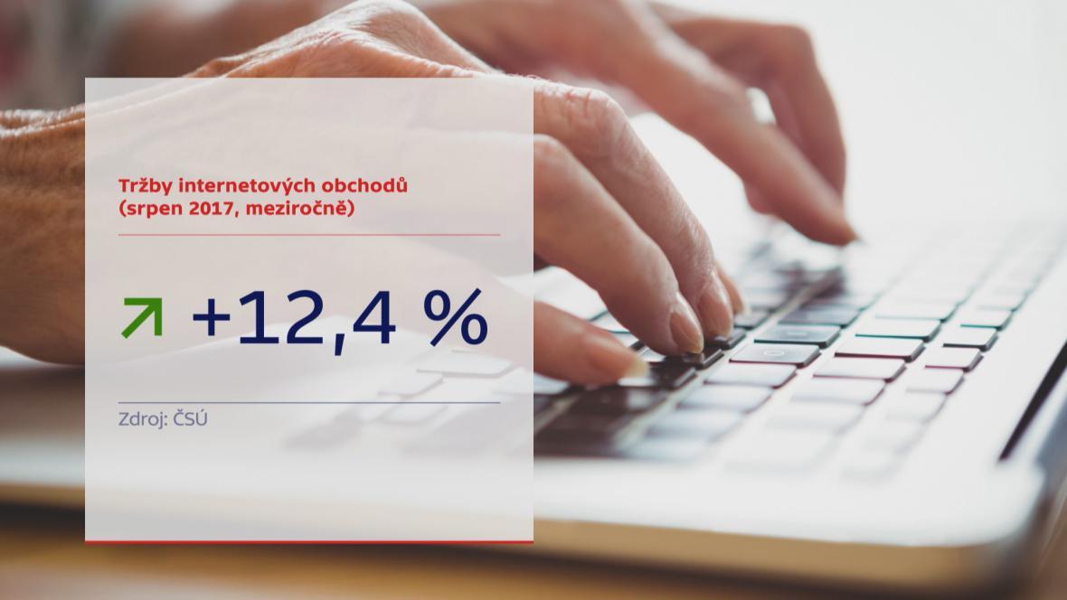 Tržby internetových prodejců
