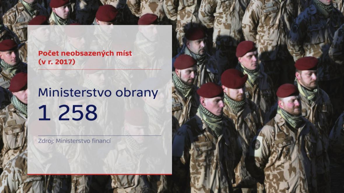 Ministerstvo obrany: neobsazená místa za rok 2017