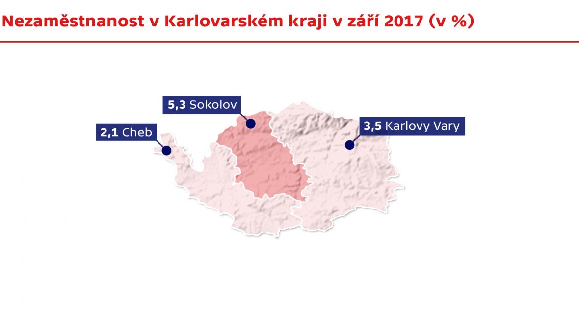 Nezaměstnanost v Karlovarském kraji v září 2017