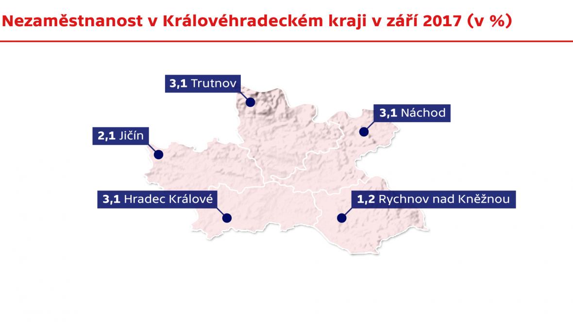 Nezaměstnanost v Královéhradeckém kraji v září 2017