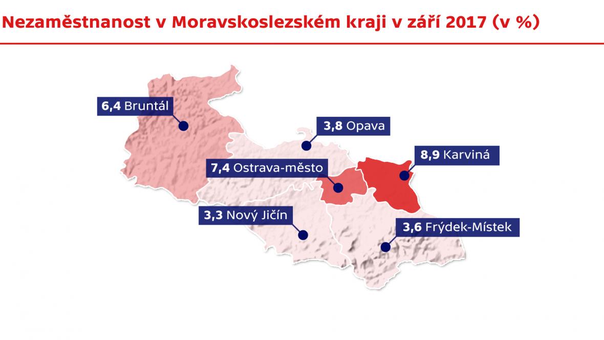 Nezaměstnanost v Moravskoslezském kraji v září 2017