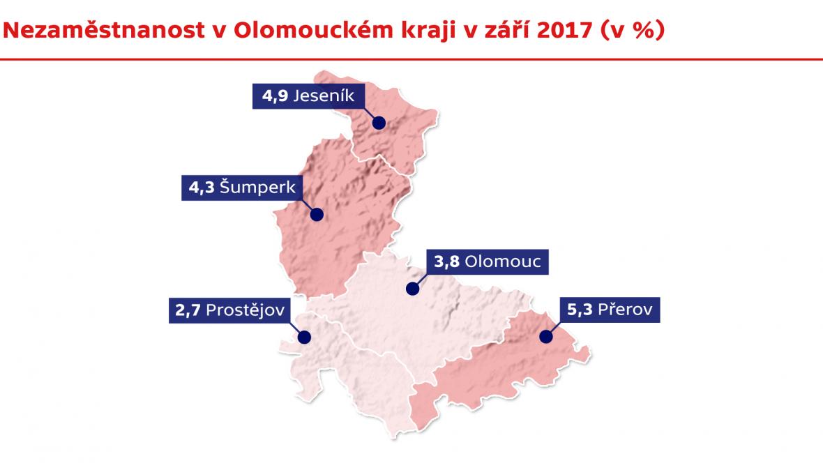 Nezaměstnanost v Olomouckém kraji v září 2017