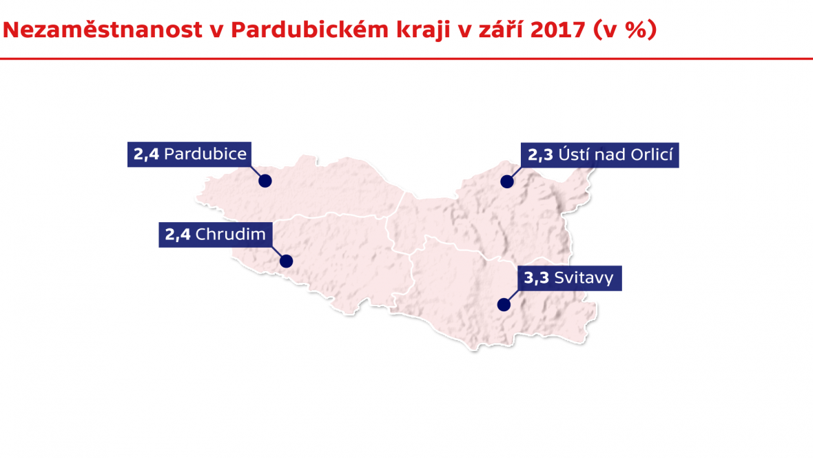 Nezaměstnanost v Pardubickém kraji v září 2017