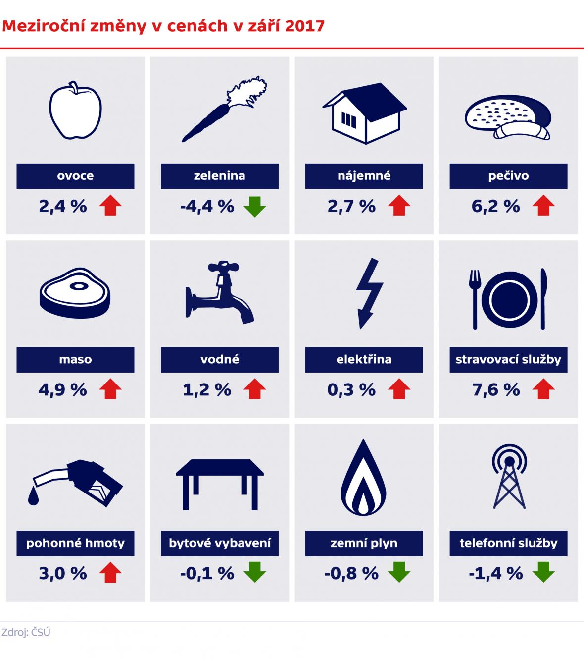 Meziroční změny v cenách komodit v září 2017