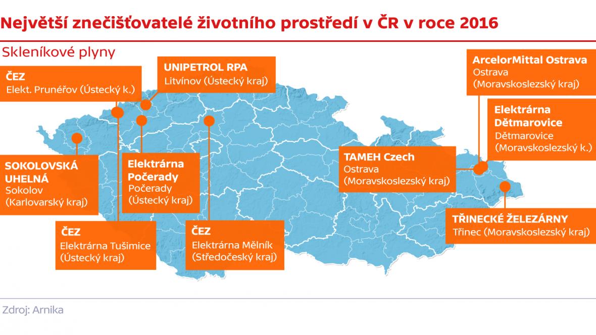 Největší znečišťovatelé životního prostředí v ČR v roce 2016 – skleníkové plyny