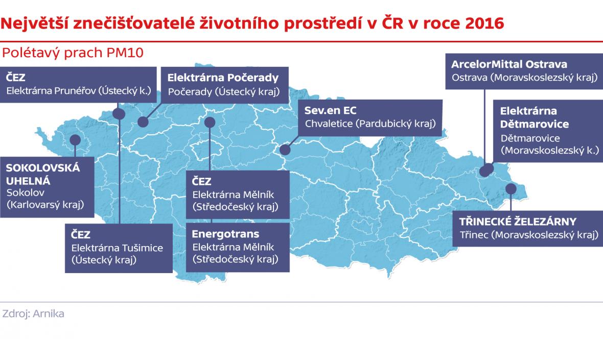 Největší znečišťovatelé životního prostředí v ČR v roce 2016 –polétavý prach