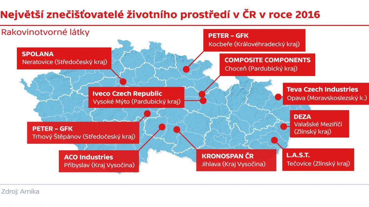Největší znečišťovatelé životního prostředí v ČR v roce 2016 – rakovinotvorné látky
