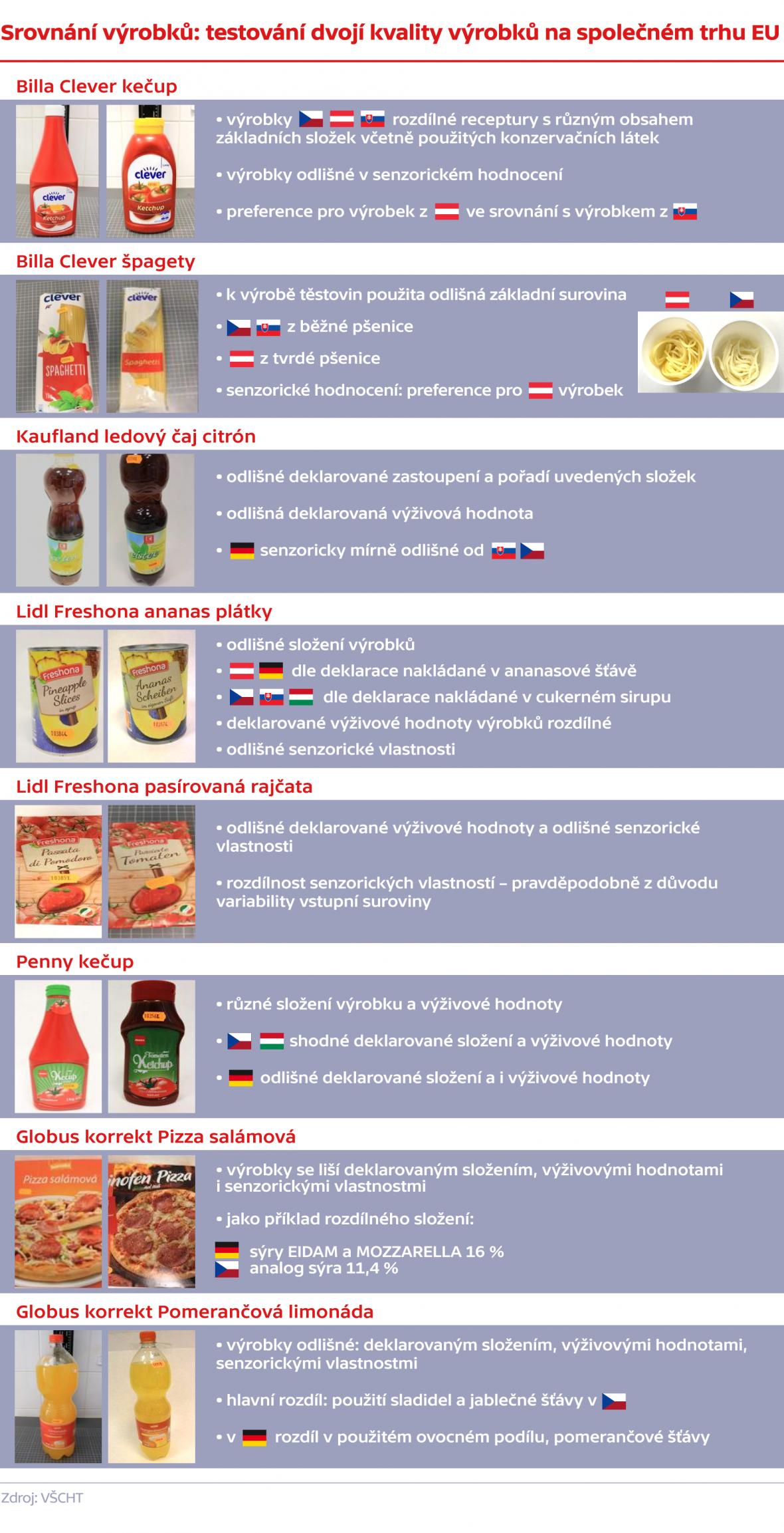 Srovnání výrobků: testování dvojí kvality výrobků na společném trhu EU