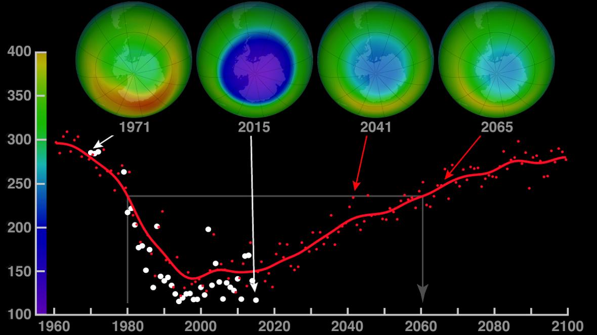 Predikce vývoje ozonové díry