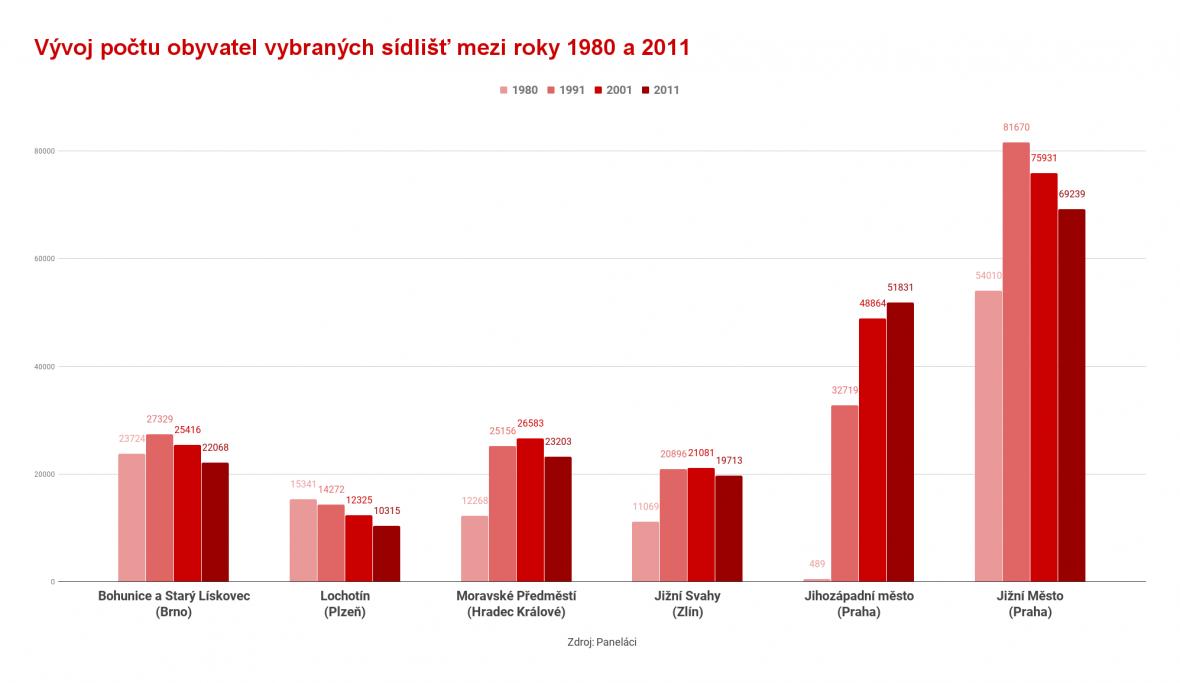 Proměny počtu obyvatel na vybraných českých sídlištích