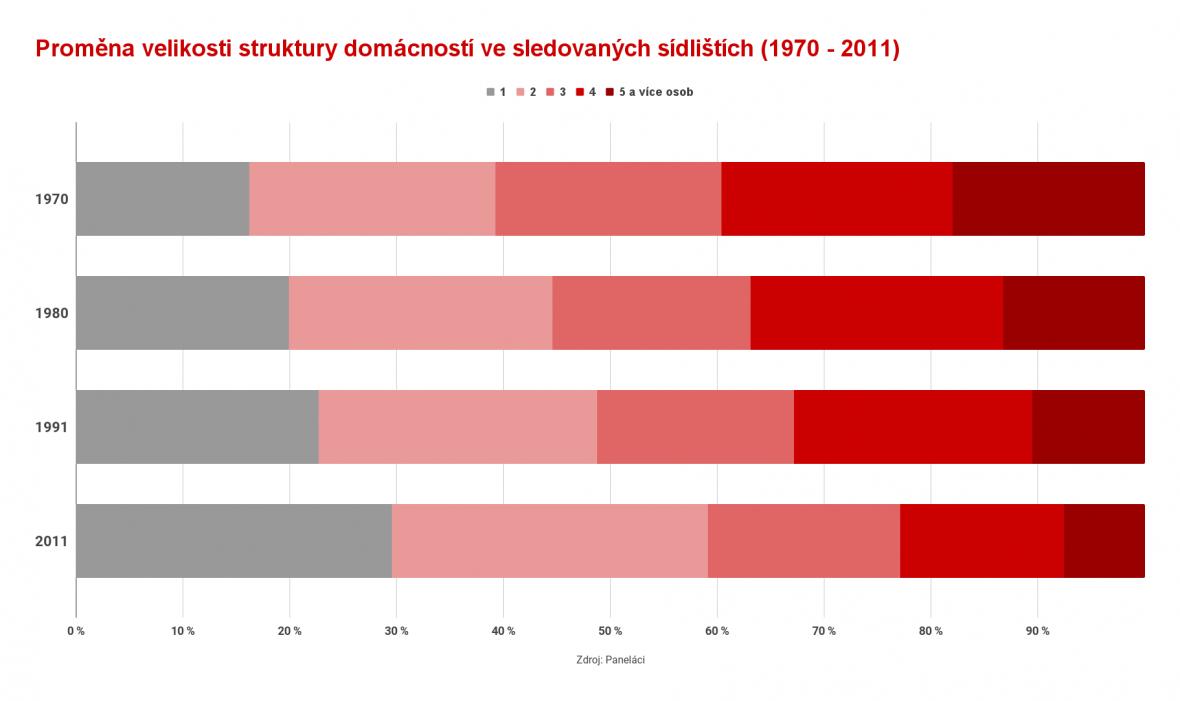Proměny počtů obyvatel panelových bytů