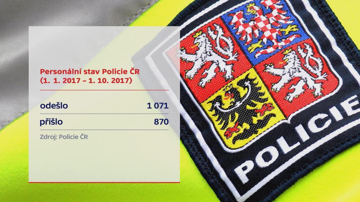 Personální stav Policie ČR (2017)