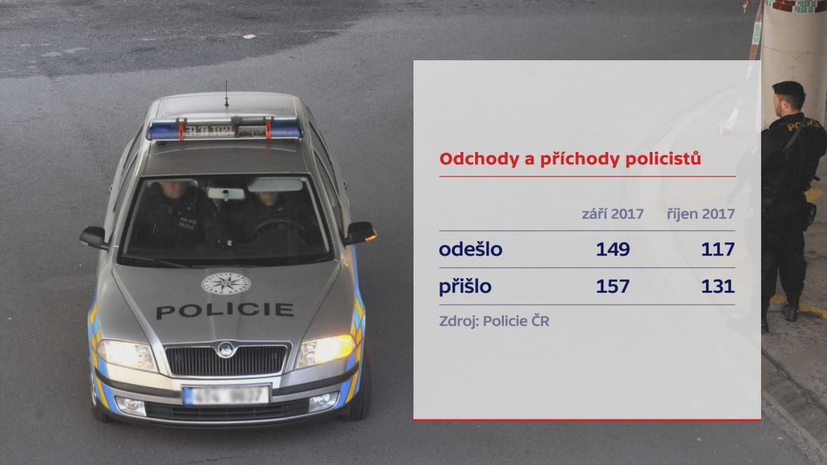 Odchody a příchody policistů (2017)