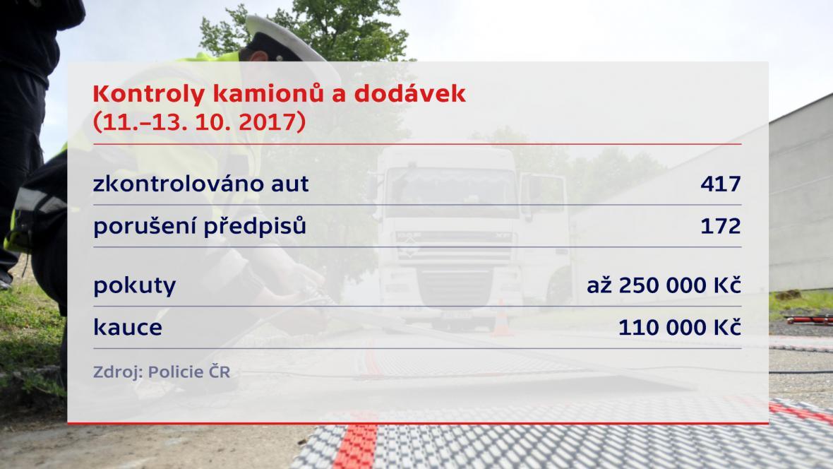 Kontroly kamionů a dodávek 11.–13. 10.