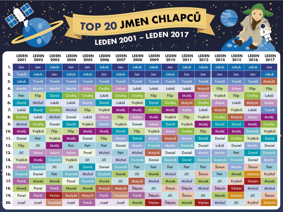 TOP 20 jmen chlapců