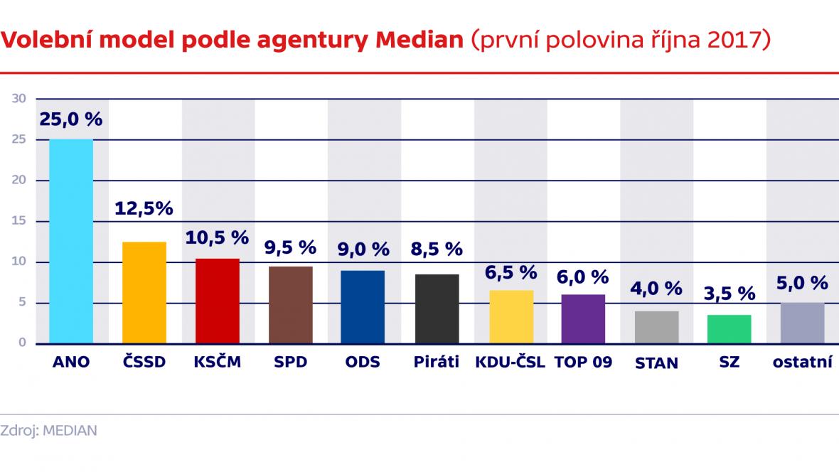 Volební model podle agentury Median (první polovina října 2017)