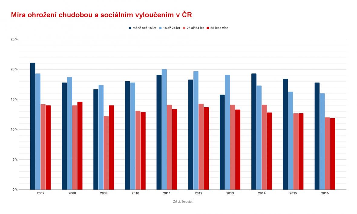 Míra ohrožení chudobou a sociálním vyloučením v ČR podle věku