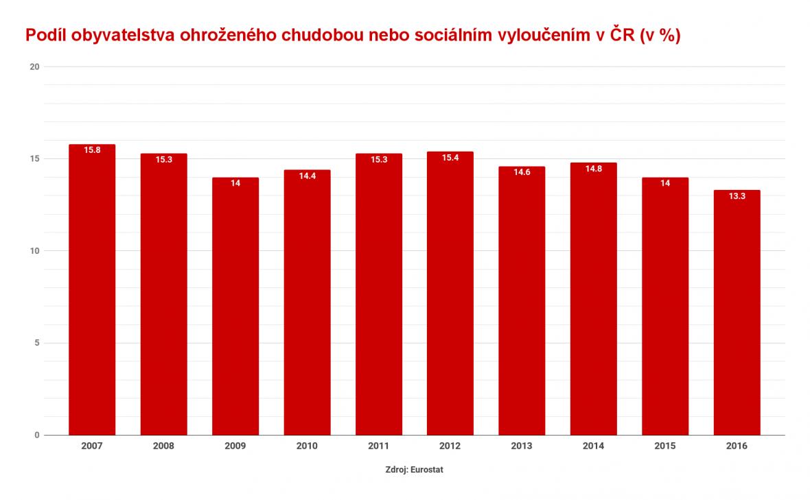 Podíl obyvatelstva ohroženého chudobou nebo sociálním vyloučením v ČR (v %)