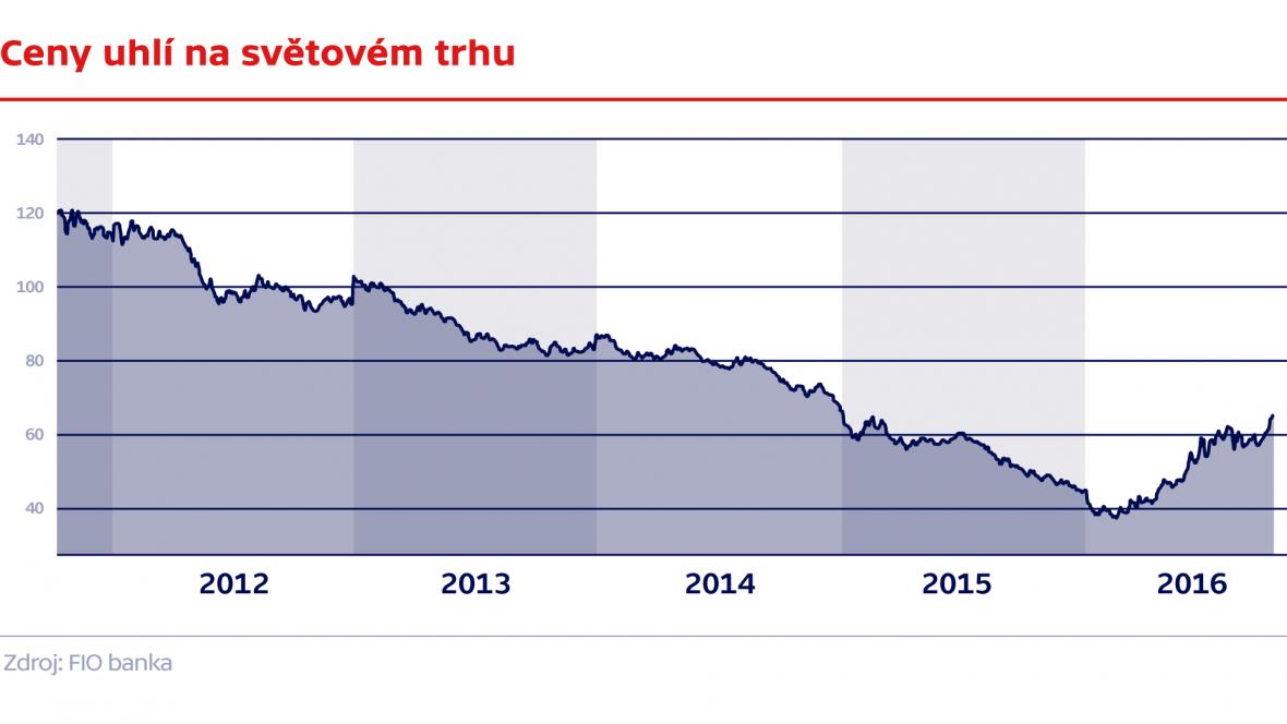 Vývoj cen uhlí
