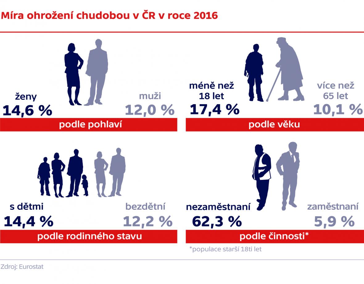 Míra ohrožení chudobou v ČR v roce 2016