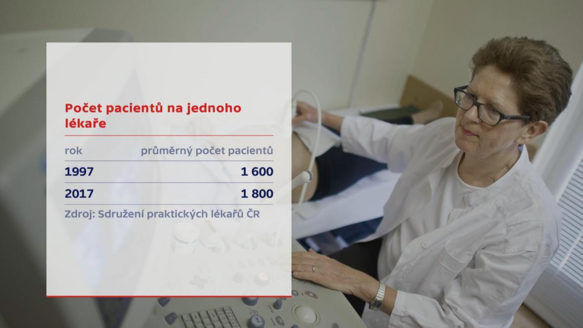 Počet pacientů na jednoho lékaře