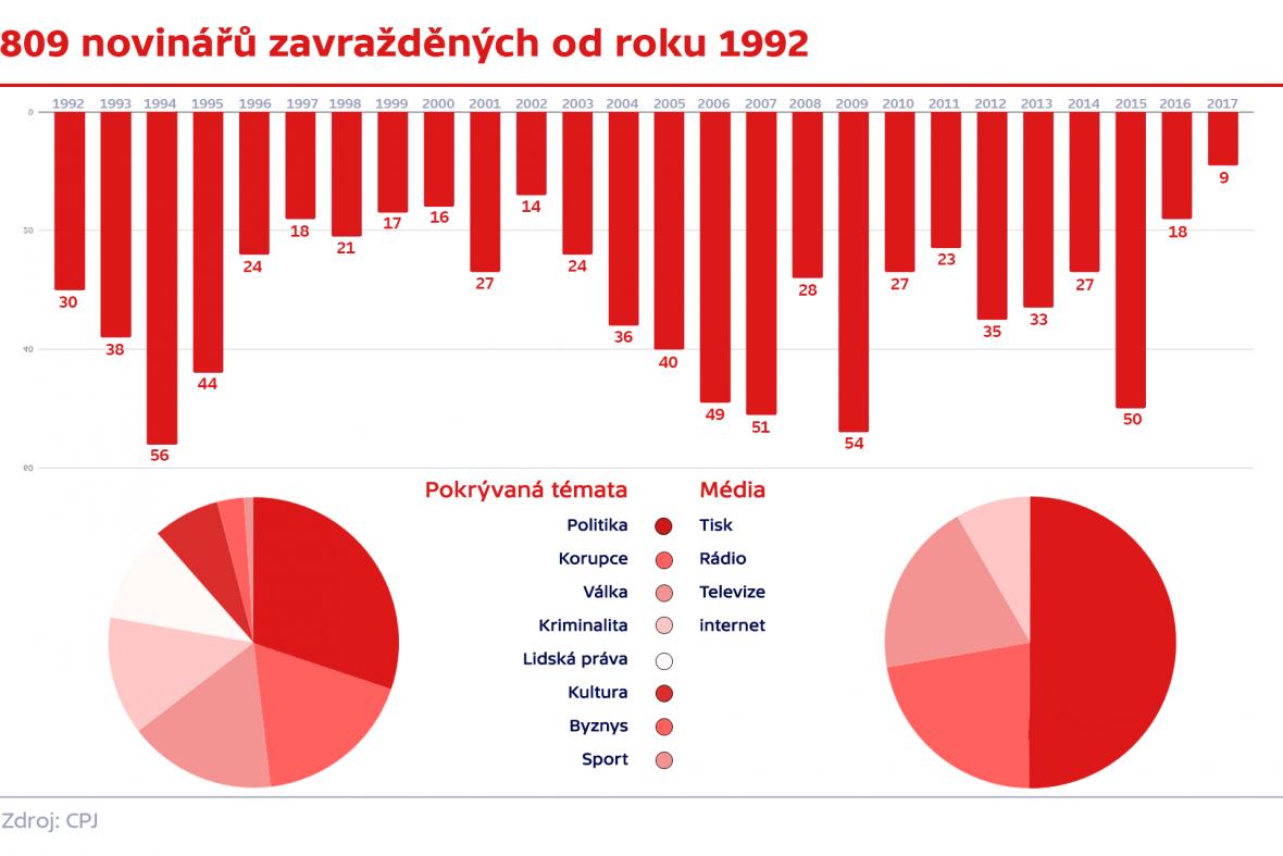 809 novinářů zavražděných od roku 1992