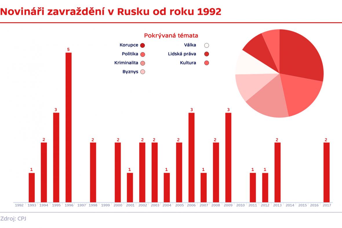 Novináři zavraždění v Rusku od roku 1992