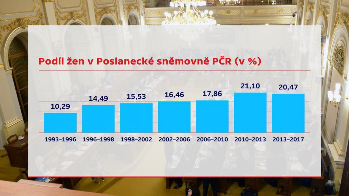 Podíl žen v Poslanecké sněmovně