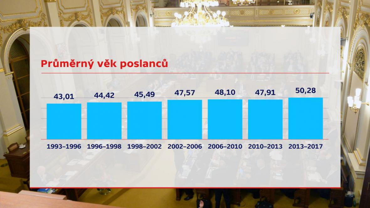 Průměrný věk poslanců