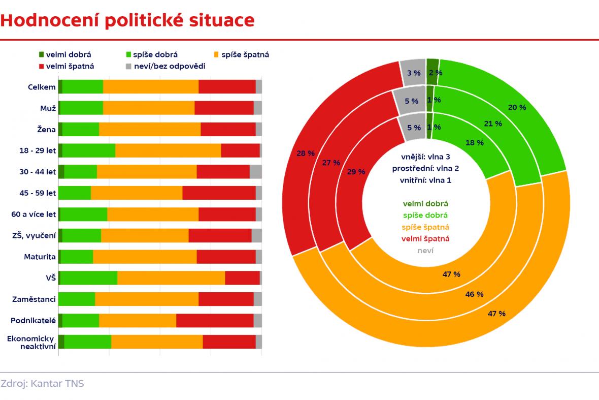 Hodnocení politické situace