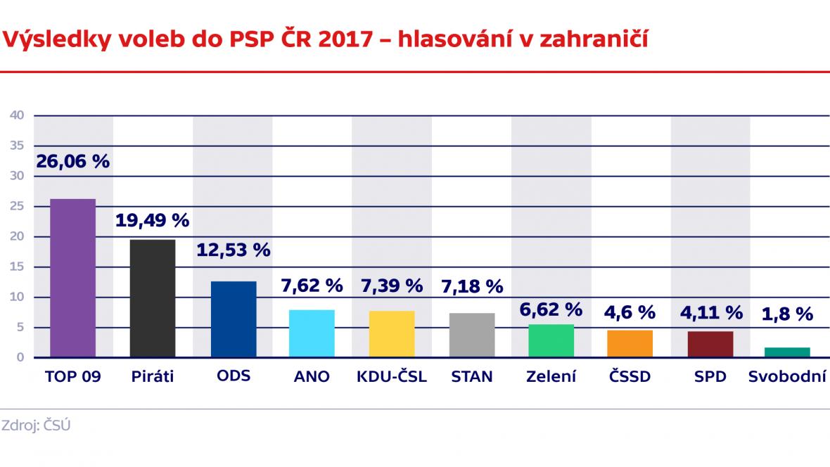 Výsledky voleb do PSP ČR 2017 – hlasování v zahraničí