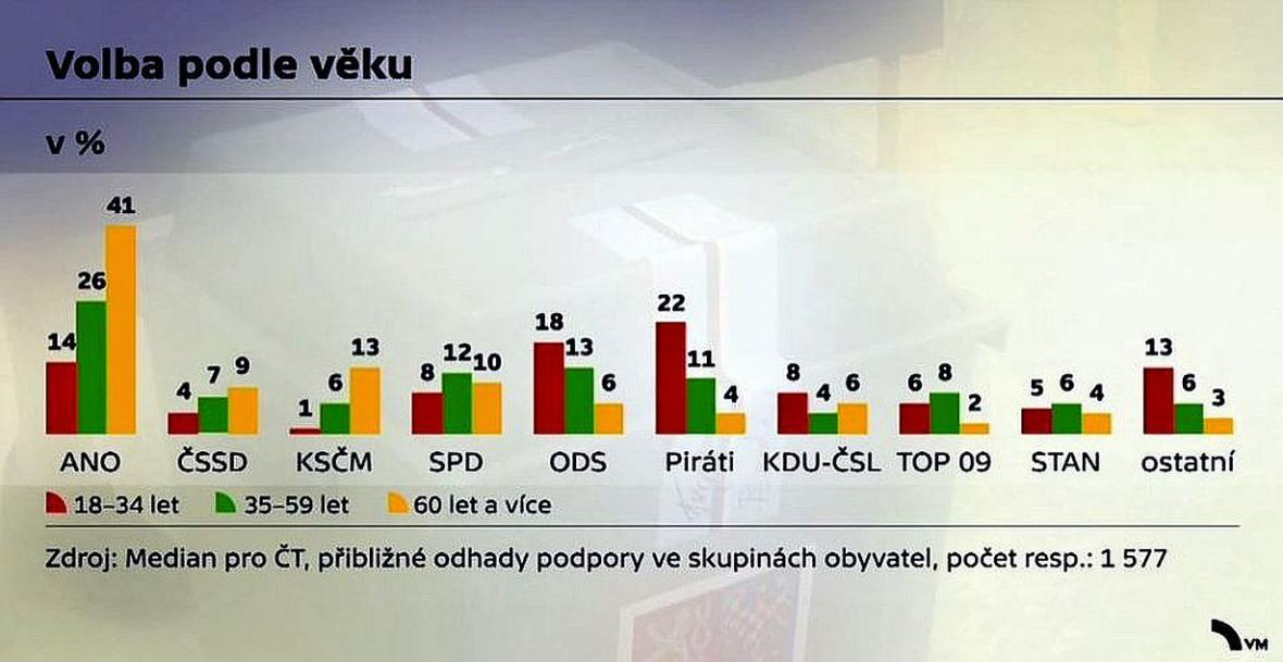 Podíl voličů parlamentích stran podle věku