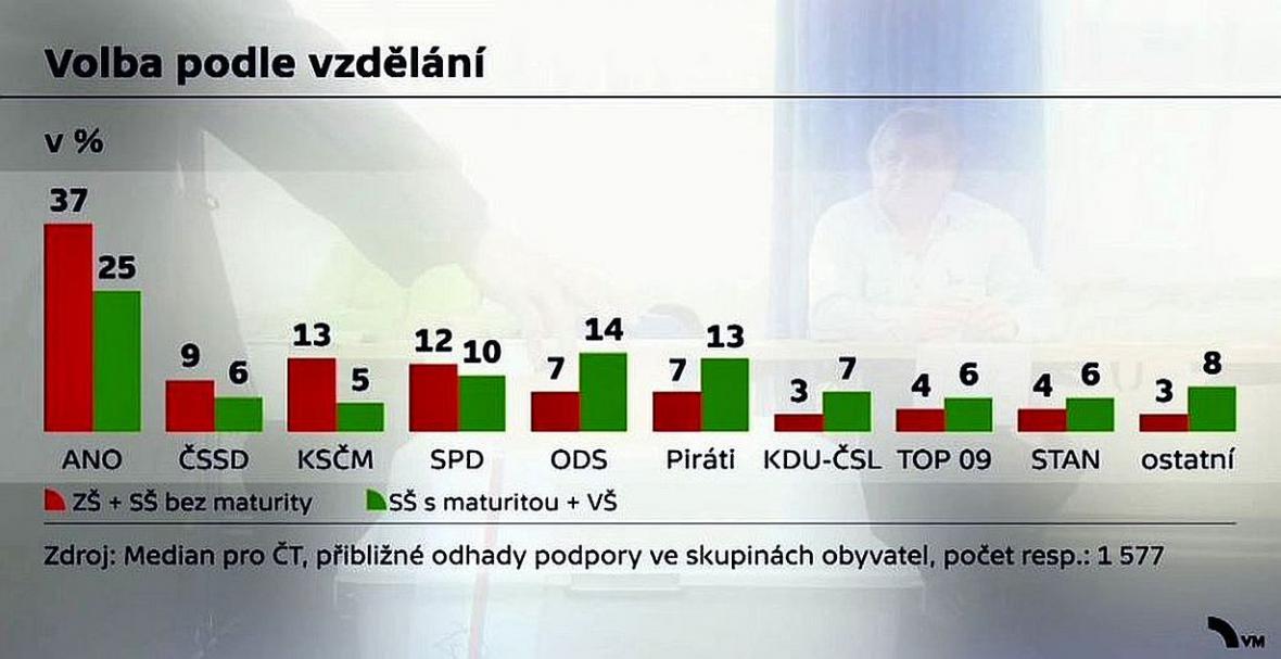Podíl voličů parlamentních stran podle vzdělání