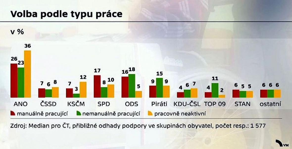 Podíl voličů parlamentních stran podle práce