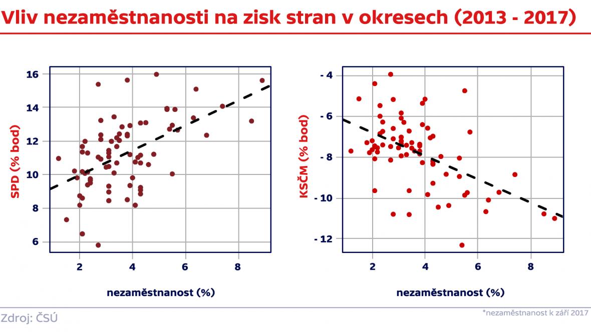 Vliv nezaměstnanosti na zisk stran v okresech (2013 - 2017)