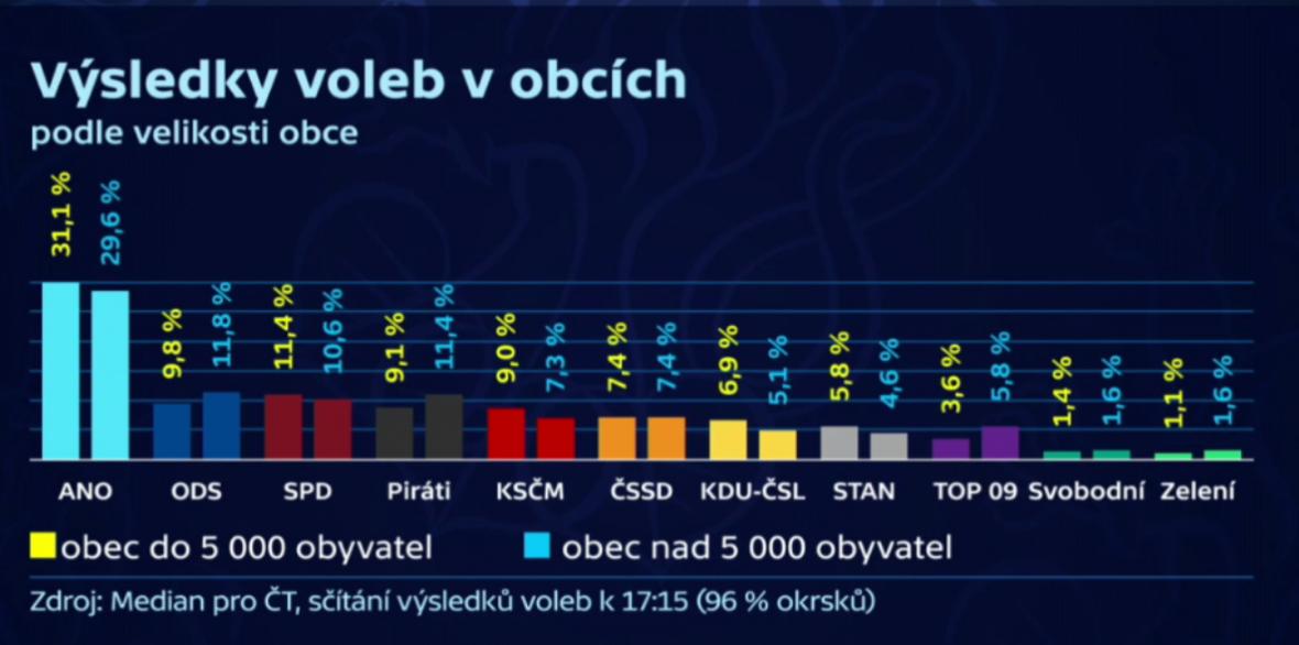 Výsledky voleb v obcích